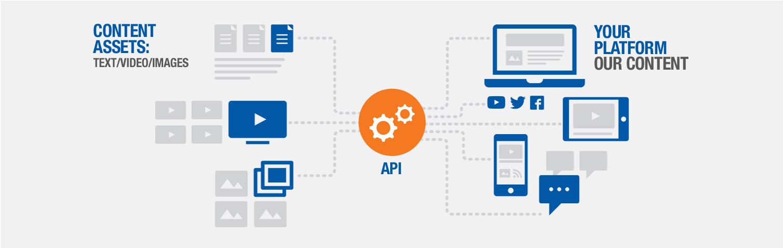 内容平台API