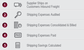 1. Supplier Ships on Customers Inbound Freight; 2. Shipping Expenses Audited; 3. Shipping Expenses Consolidated & Billed; 4. Shipping Expenses Paid; 5. Shipping Expenses Calcuated